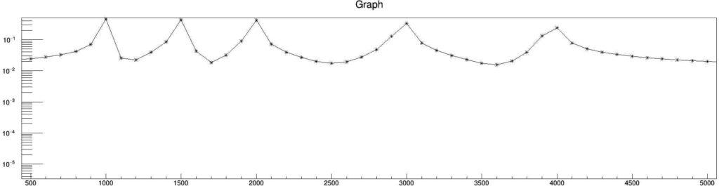 Cooley-Turkey (pseudo Non-Uniform) Discrete Fast Fourier Transform