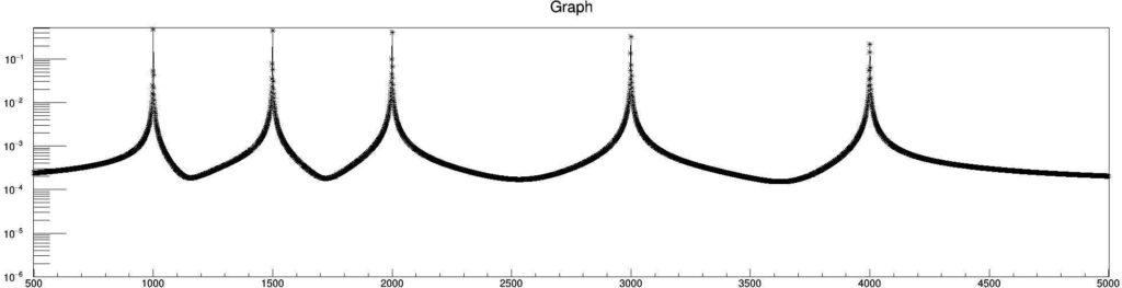 Cooley-Turkey (pseudo Non-Uniform) Discrete Fast Fourier